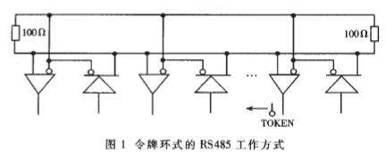 利用硬件监听总线状态的方法实现CSMA/CD的多主式RS485总线设计