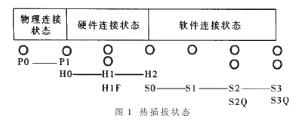 CompactPCI热插拔单板的结构、连接过程及实现电气设计