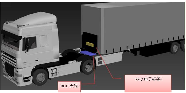 RFID货车车架管理是如何实现的