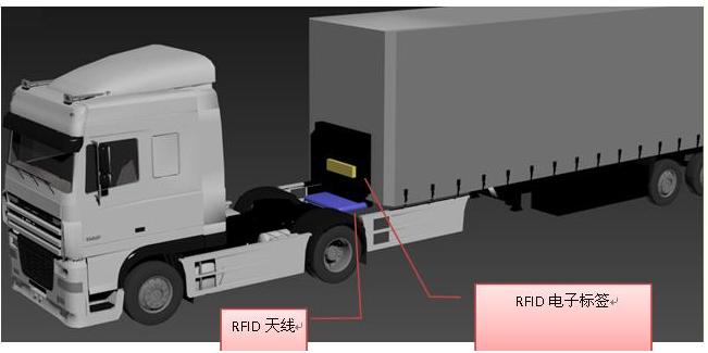 RFID貨車車架管理是如何實現的