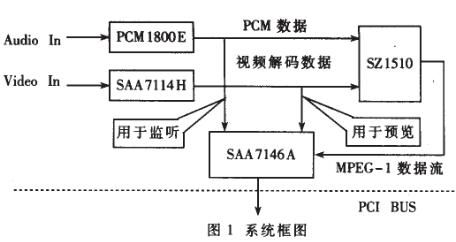 基于PCI总线的MPEG-I压缩卡构成完整的视频采集压缩系统