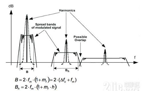 物聯網如何除去噪聲的影響
