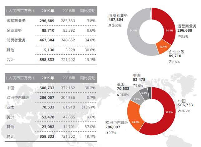 华为平均每天营收23.5亿元!