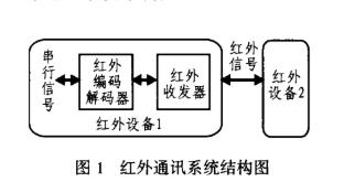 采用HSDL7001和HSDL3201芯片实现红外通讯接口的设计方案