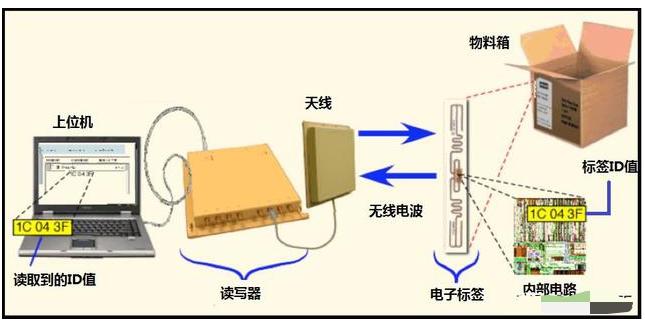 RFID的工作原理是如何的