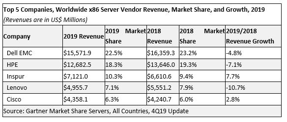 全球服务器市场正在迎来一个新的高增长时代
