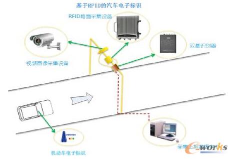 RFID在城市交通的应用是怎样的
