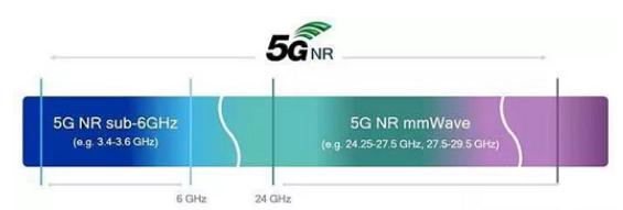 5G和毫米(mi)波之間有xing)躚牧  /> </a></div><div class=