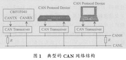 基于微处理器的CAN智能节点的软硬件设计方案