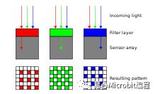 CCD与CMOS影像传感器你都知道吗