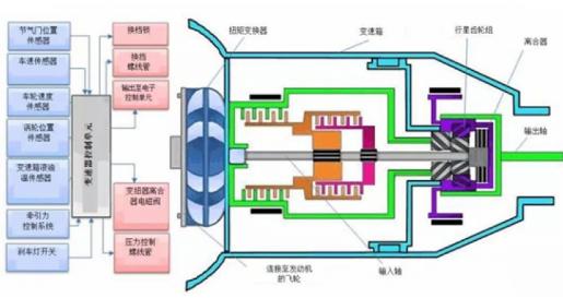 温度传感器可以用来保护汽车变速器吗