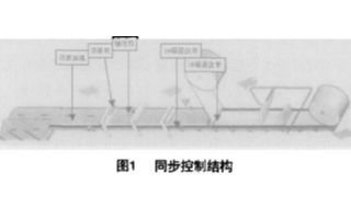 基于CC-Link网络的PLC器件实现石膏板生产系统的设计