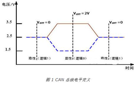 CAN-bus的基本原理、主要特性及在门禁系统中的应用