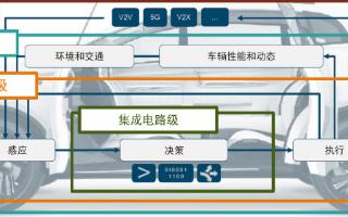 SIEMENS驗證工具助力更安全(quan)、更可靠車輛的開發