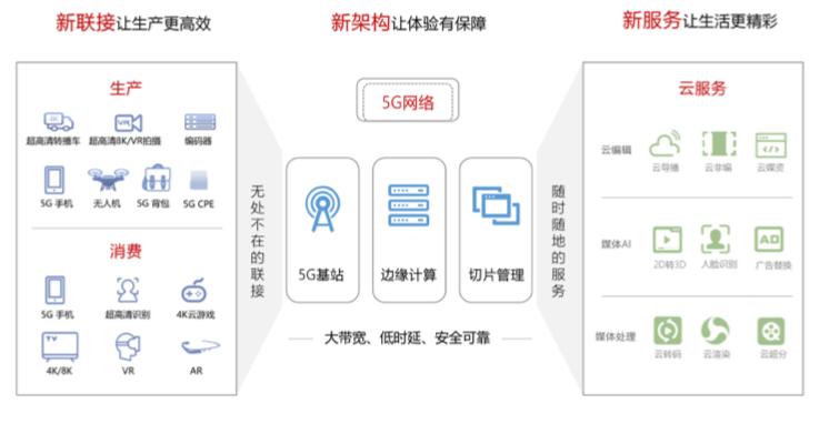 2020年底中国将会快速成为全球用户规模最大的5G市场