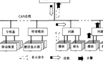基于单片机和CAN控制器实现火灾报警控制系统的显...