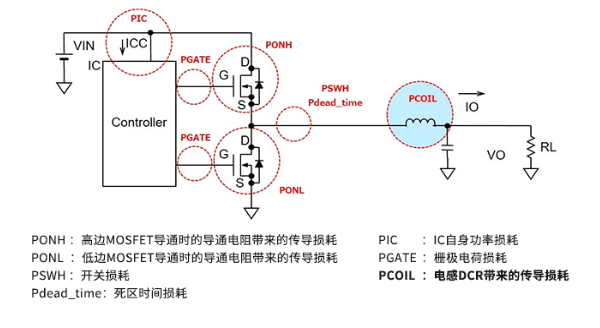 浅谈电感的DCR带来的传导损耗