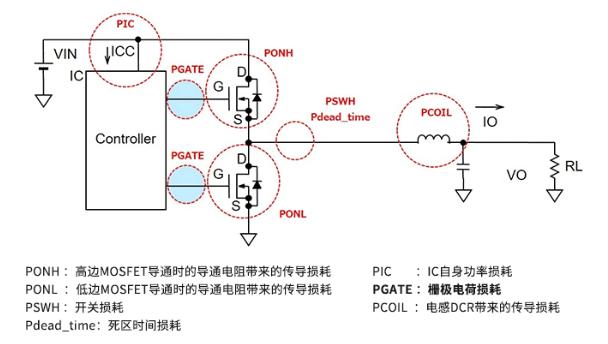 功率开关MOSFET的栅极驱动相关的损耗