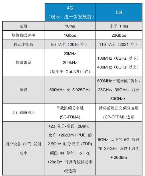 5G時代下的射頻存在哪一些挑(tao)戰