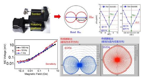 """基于""""磁扭电""""效应的新型磁场传感器,实现磁场作用下电信号输出"""
