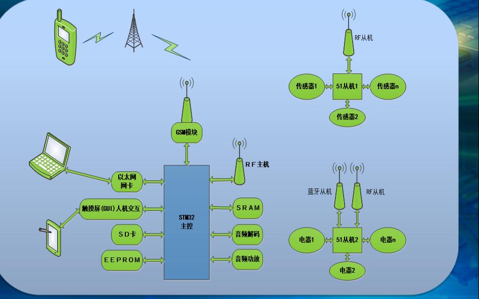 使用STM32单片机实现智能家居控制系统的方案介绍和源代码等资料