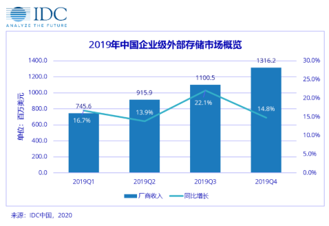 2019年華為企業級外部存儲銷售額突破40億美元,同比增長16.8%