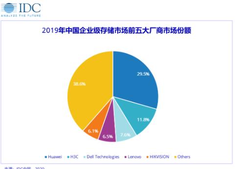 2019年华为企业级外部存储销售额突破40亿美元,同比增长16.8%