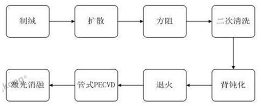 rfid技术可以生产PERC电池?