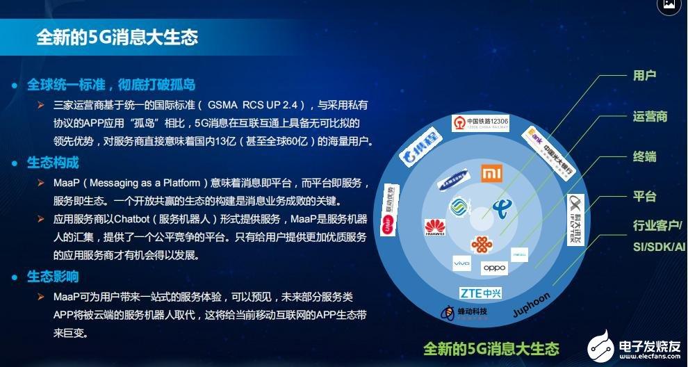 5G消息带来技术与业务的跃变,基础短信升级5G消息