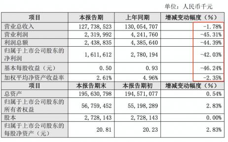 新能源补贴大幅退坡后 比亚迪去年利润下降42%