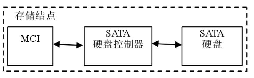 SATA硬盘的读写速度_SATA硬盘的使用寿命