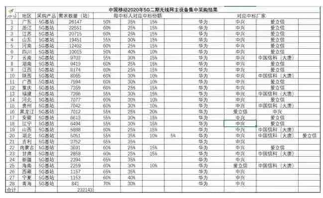 中国移动5G二期基站大集采:华为订单份额达57.25% 诺基亚出局