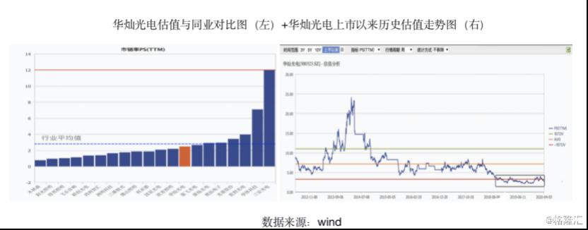 华灿光电估值已处于上市以来的历史低位区域 亏损背后却蕴藏机会