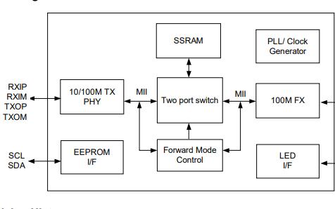 IP113A LF媒体转换器的数据手册免费下载