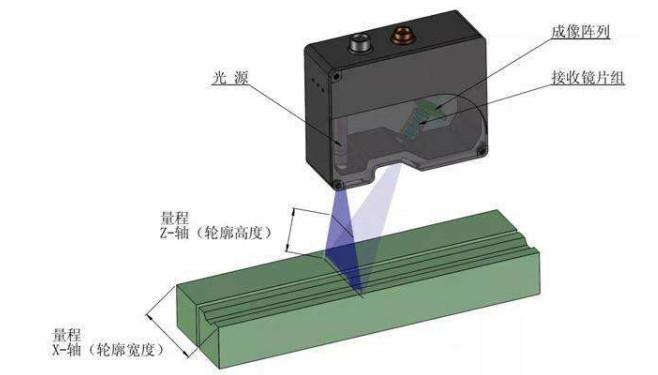 激光位移传感器的工作原理是怎样的