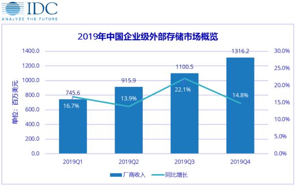 2020年中国全闪存阵列市场的增长速率将达到40%