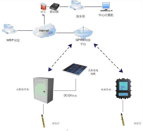 什cai)詞撬shui)位在線監測系統