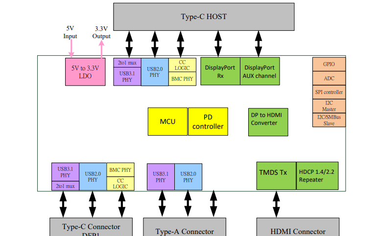 RTS5434 C型USB集线器带电源传输和DP至HDMI转换器的数据手册