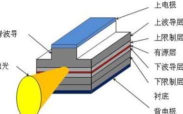 大功率半导体激光器是如何进行散热的