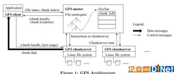 這三種分布式存儲文件系統你都了解嗎