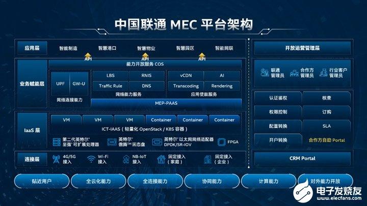 中国联通EdgePOD边缘云解决方案实现ICT融合和协同发展