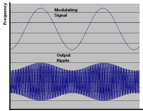 如何有效地利用设计技术来降低EMI干扰