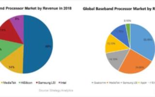 2019年全球手机芯片市占率报告:联发科迎来爆发...