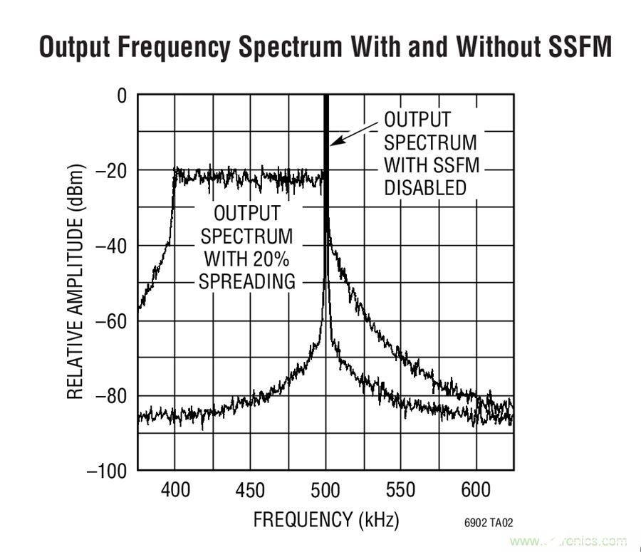 如何我千仞峰�v�M修真界�凳��f年有效地利用设计技术来降低EMI干扰