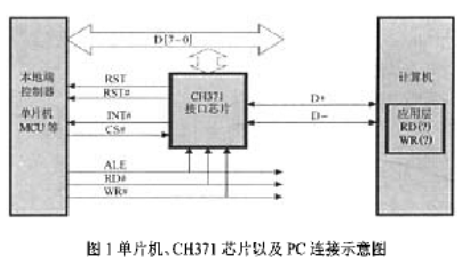 基于USB接口芯片CH371实现USB外设演示板...