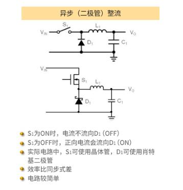 DC/DC轉換器中同步整流型和異步整流型的差異
