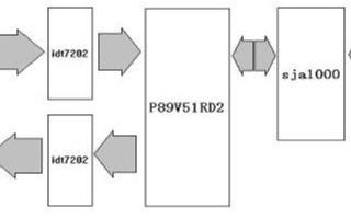 基于CAN现场总线和PLC芯片构建ETS系统的核心控制模块