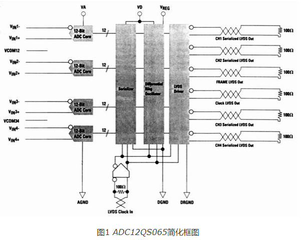 ADC12QS065里用LVDS格式解決輸出信號...