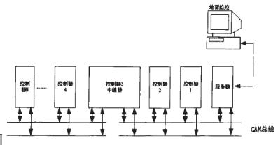 采用总线式拓扑结构实现液压支架电液系统的设计