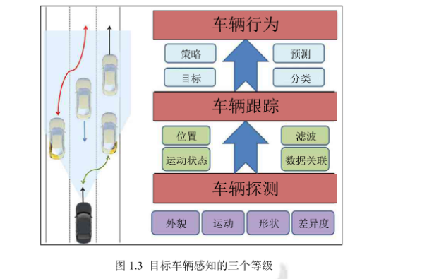 如何進行ADAS系統開發中目標車輛感知算法的研究